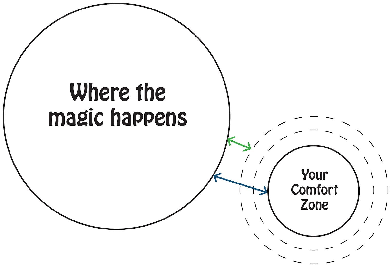 V rt behov av att k nna oss lite b ttre n andra renew for Confort zone
